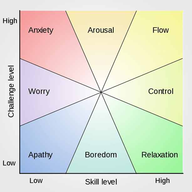 flow-model-mihaly-csikszentmihalyi-toolshero.png